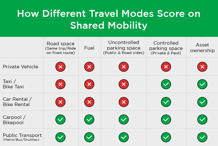 Carpool scores highest on all dimensions of Shared Mobility